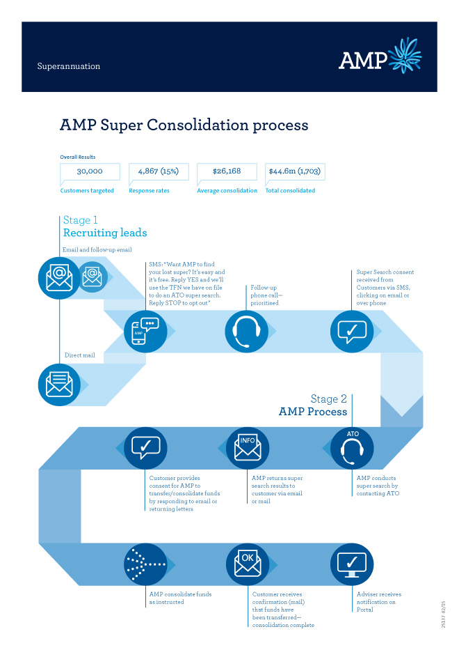 AMP Consolidation Service infographic